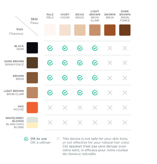 Hair Color Skin Tone Chart Laser Hair Removal