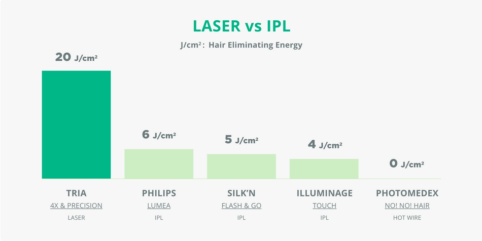 Laser vs IPL energy chart